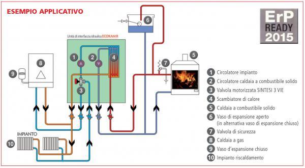 Pannello Solare A Vaso Aperto : Scegliere le fonti energetiche rinnovabili progetto